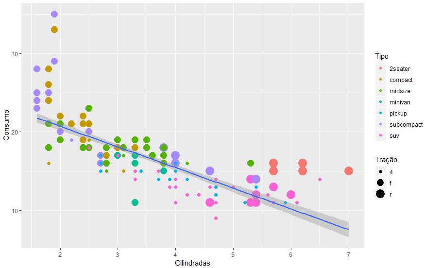 Gráfico ggplot com dados, cores, tamanho e reta de regressão linear