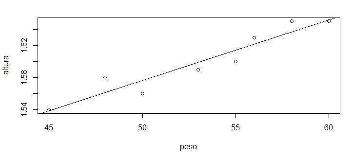 Gráfico Peso x Altura com reta de regressão linear