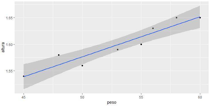 Gráfico Peso x Altura com a reta, utilizando ggplot