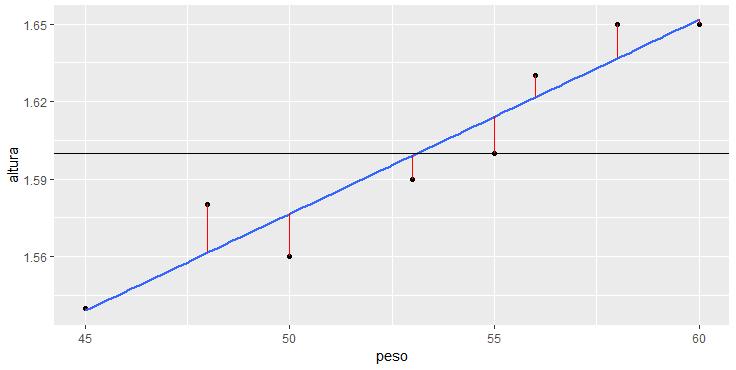 Gráfico ggplot com reta média, reta de regressão, e erros da regressão