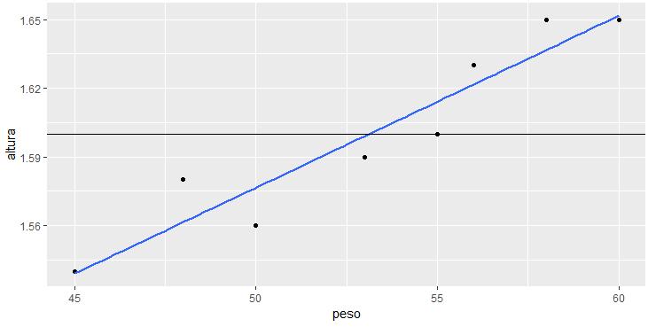 Gráfico ggplot com reta média e reta de regressão