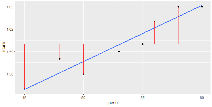 Gráfico ggplot com reta média, reta de regressão, e erros da média